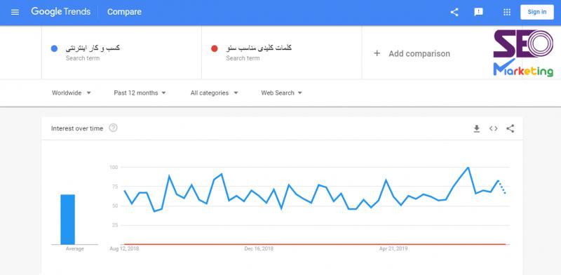 استفاده از گوگل ترندز برای مقایسه سرچ کلمات کلیدی